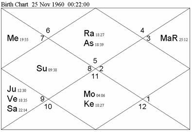 Systems' Approach to Vedic Astrology – Astroview